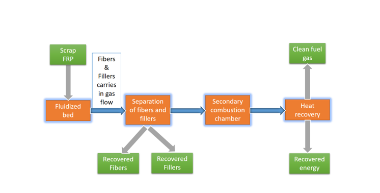 Fluidized bed recycling process in Polymer Composite Recycling