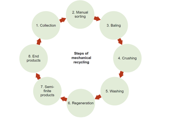Steps of Mechanical Recycling in Polymer Composite Recycling